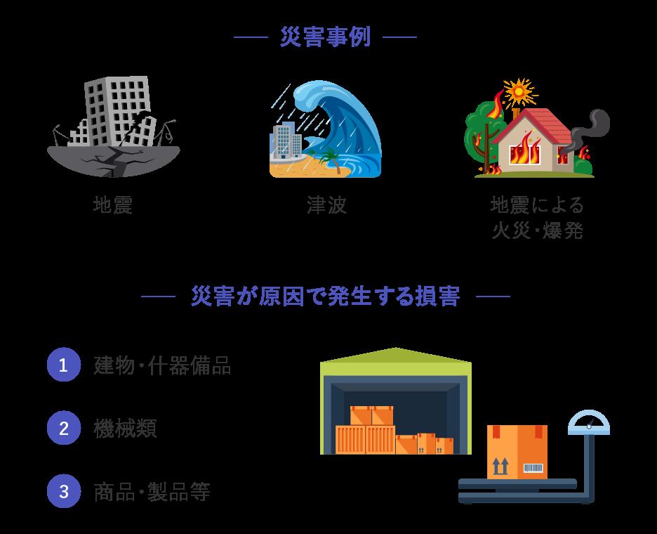 対象となる災害:地震・津波・地震による火災・爆発 保険の対象となる物:1.建物・什器備品 2.機械類 3.商品・製品